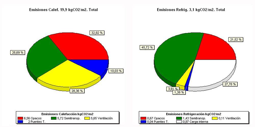 Emisiones correspondientes a cada componente de la demanda en una vivienda unifamiliar en Madrid