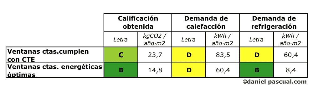 Comparativo de mejora de carpinterías en una vivienda unifamiliar en Madrid