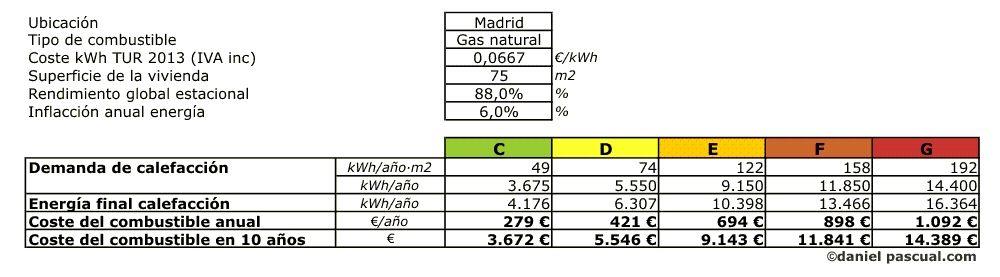 Gasto en función de la calificación del certificado energético de una vivienda en Madrid