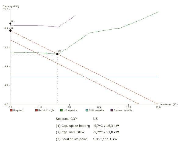 Capacidad del sistema Altherma y rendimiento estacional obtenido