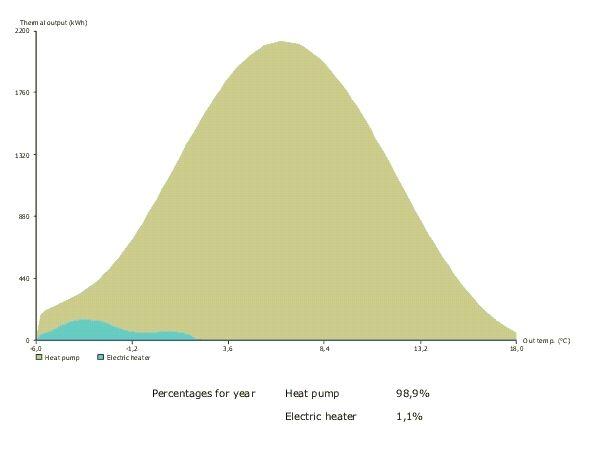 Porcentaje durante el que funciona la resistencia de apoyo