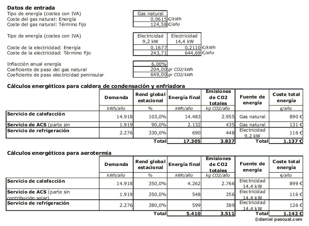 Cuadro de cálculos energéticos con sistema de aerotermia y de caldera de gas