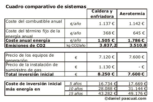 Cuadro comparativo entre sistema con aeroterima y con caldera de gas