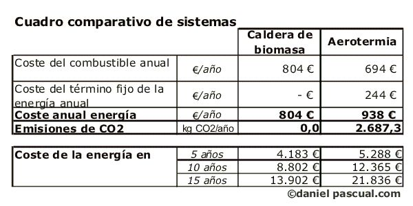 Comparativo energético entre aerotermia y biomasa