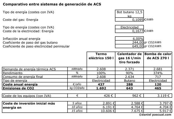 Comparativa entre sistemas de generación de ACS