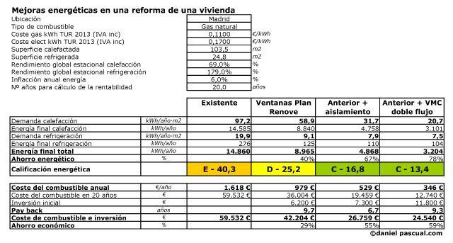 Comparativo energético y económico de medidas planteadas