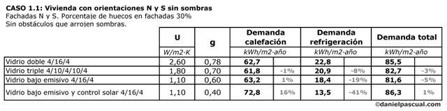 Energía vidrios vivienda N-S en Madrid sin sombras