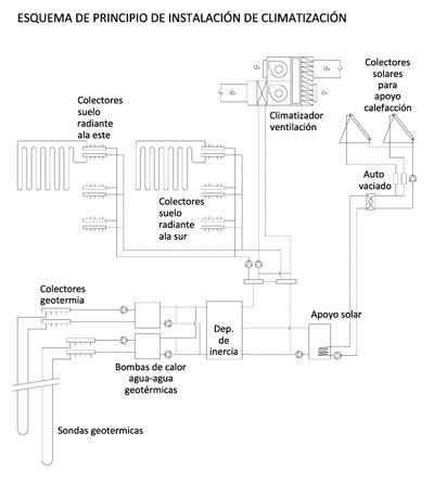 Esquema de principio de instalación de climatización