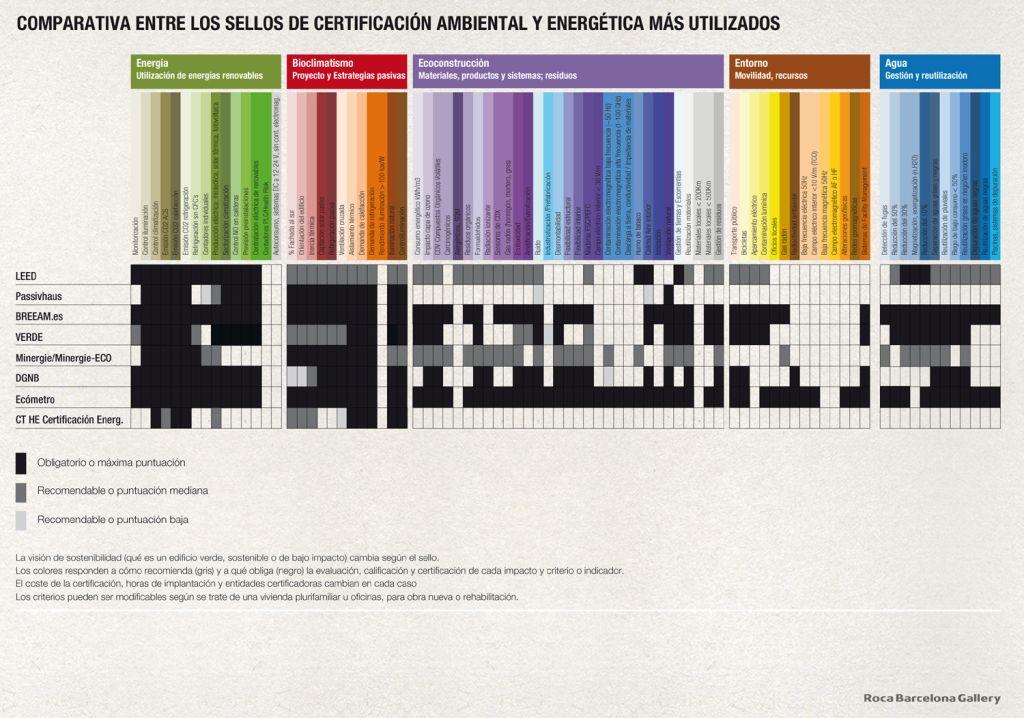 Comparativa entre sistemas de certificación