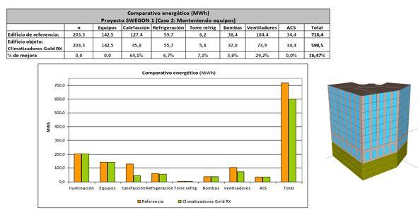 Resultados obtenidos en certificación LEED por climatizador y modelo energético utilizado