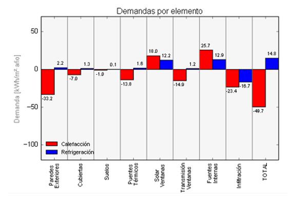 Componentes de la demanda energética de una vivienda unifamiliar