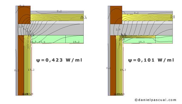 Transmitancia térmica linea de puente térmico sin tratar (izquierda) y tratado (derecha)