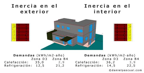 Inlfuencia de la posición de la inercia térmica respecto al aislante en la disminución de la demanda