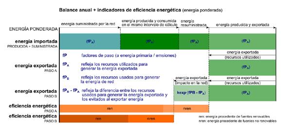 Balance energético en los edificios de consumo de energía casi nulo