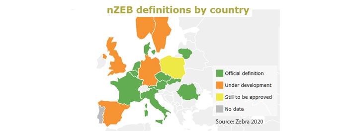 Definiciones NZEB por estado. Fuente Zebra2020