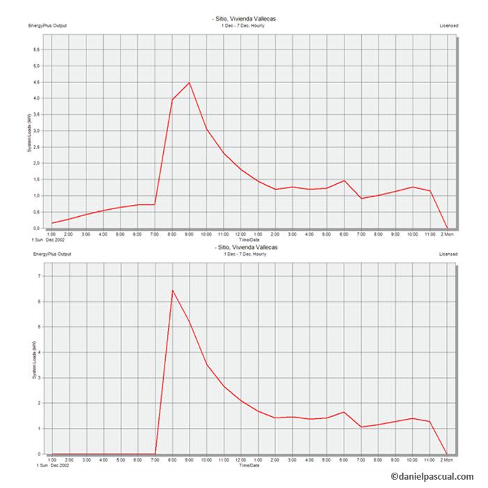 Disminucion de potencia necesaria al aumentar el número de horas de funcionamiento de la instalación