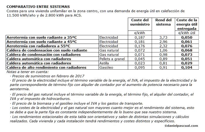 Costes de distintas tecnologías de clima