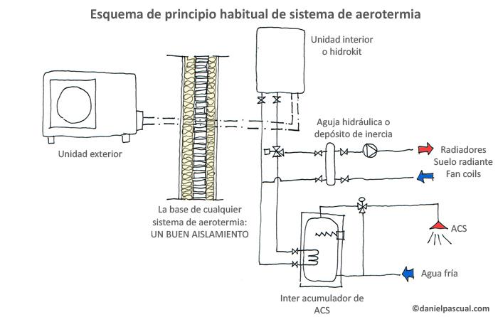 Esquema de principio simplificado habitual de instalación de aerotermia